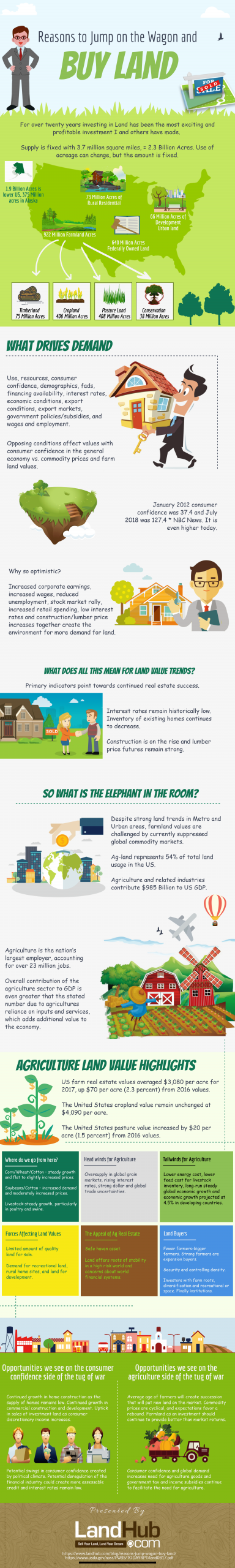 Infographic Reasons Land is a Attractive Investment Option in the US