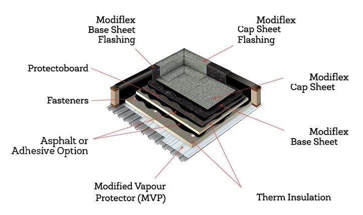 HEAT WELDED ROOFING SYSTEMS