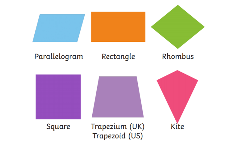 Area of a Quadrilateral
